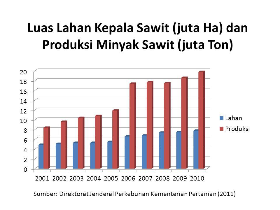 Luas Lahan Kepala Sawit (juta Ha) dan Produksi Minyak Sawit (juta Ton)