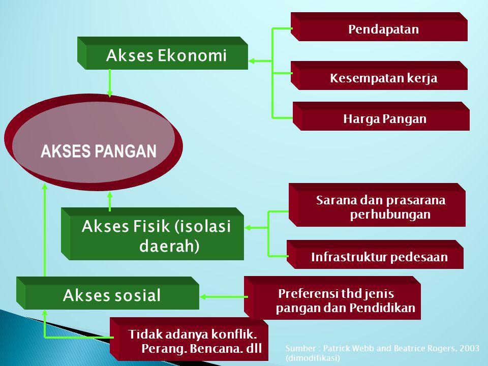 AKSES PANGAN Akses Ekonomi Akses Fisik (isolasi daerah) Akses sosial