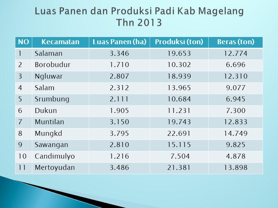 Luas Panen dan Produksi Padi Kab Magelang Thn 2013