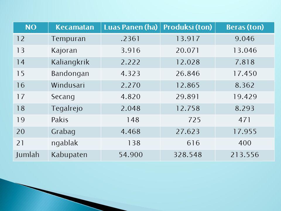 NO Kecamatan. Luas Panen (ha) Produksi (ton) Beras (ton) 12. Tempuran. .2361. 13.917. 9.046.