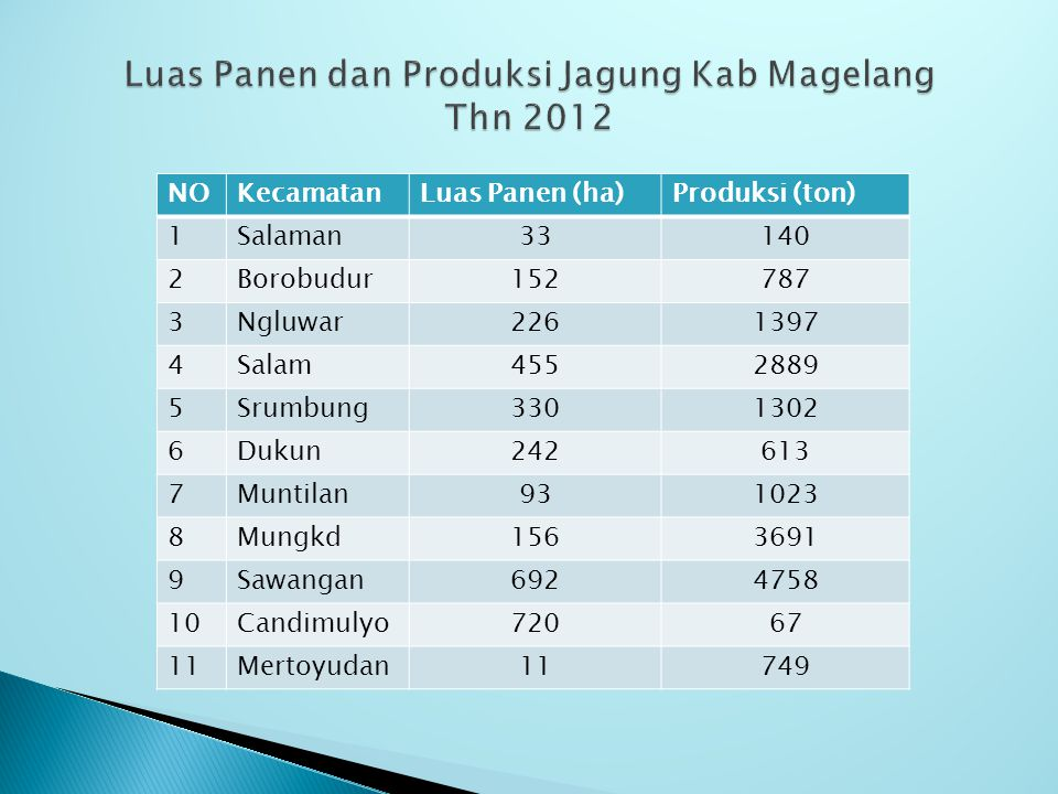 Luas Panen dan Produksi Jagung Kab Magelang Thn 2012