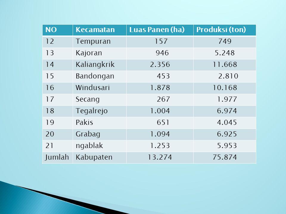NO Kecamatan. Luas Panen (ha) Produksi (ton) 12. Tempuran. 157. 749. 13. Kajoran. 946. 5.248.
