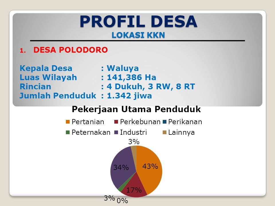 PROFIL DESA LOKASI KKN DESA POLODORO Kepala Desa : Waluya