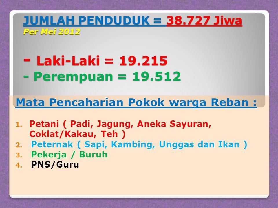 JUMLAH PENDUDUK = 38. 727 Jiwa Per Mei 2012 - Laki-Laki = 19