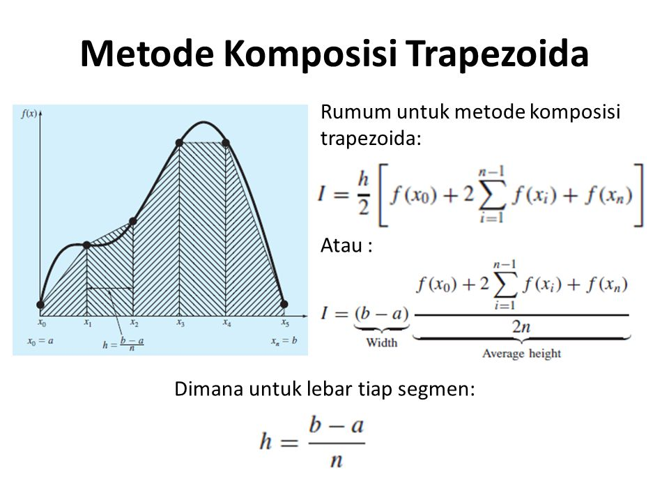 Metode Komposisi Trapezoida