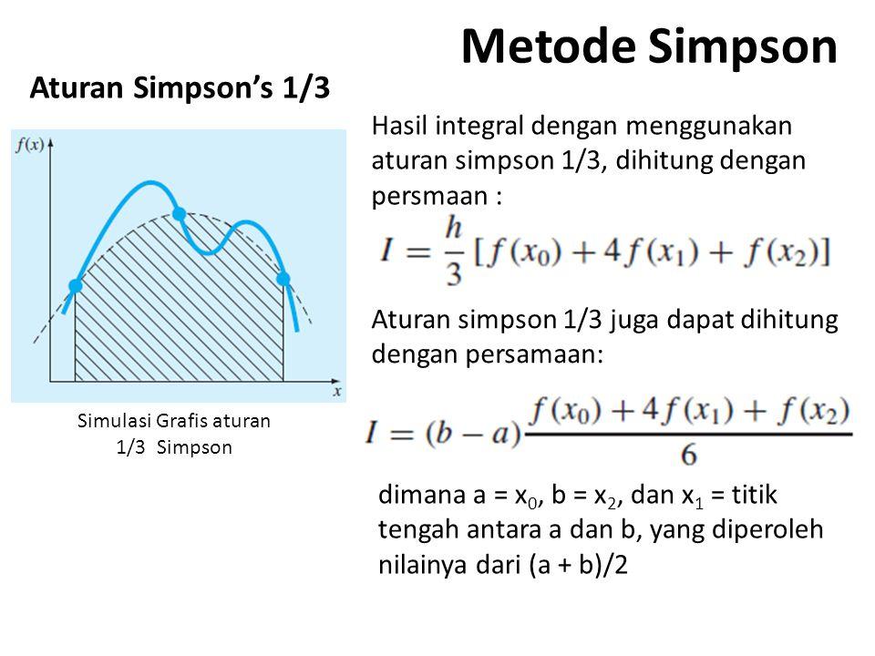 Simulasi Grafis aturan 1/3 Simpson