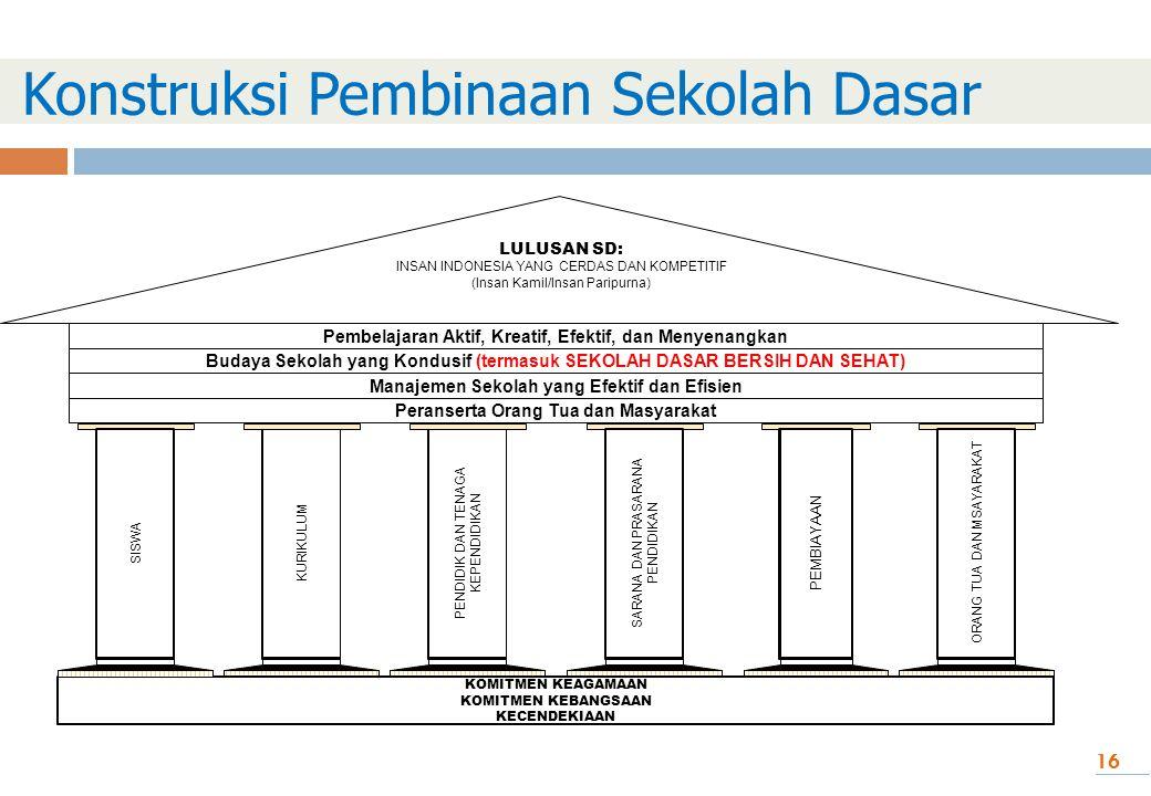 Konstruksi Pembinaan Sekolah Dasar