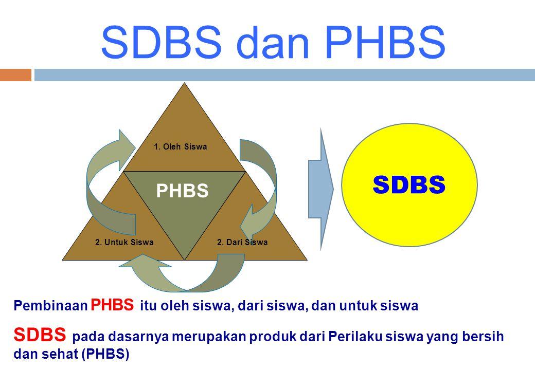 SDBS dan PHBS 1. Oleh Siswa. 2. Dari Siswa. 2. Untuk Siswa. PHBS. SDBS. Pembinaan PHBS itu oleh siswa, dari siswa, dan untuk siswa.