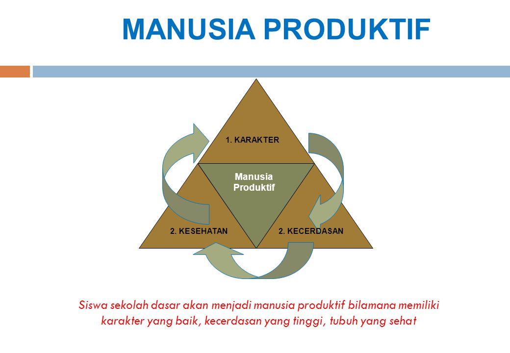 MANUSIA PRODUKTIF 1. KARAKTER. 2. KECERDASAN. 2. KESEHATAN. Manusia Produktif.