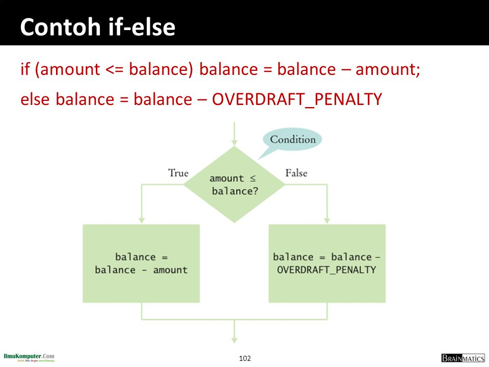Contoh if-else if (amount <= balance) balance = balance – amount;
