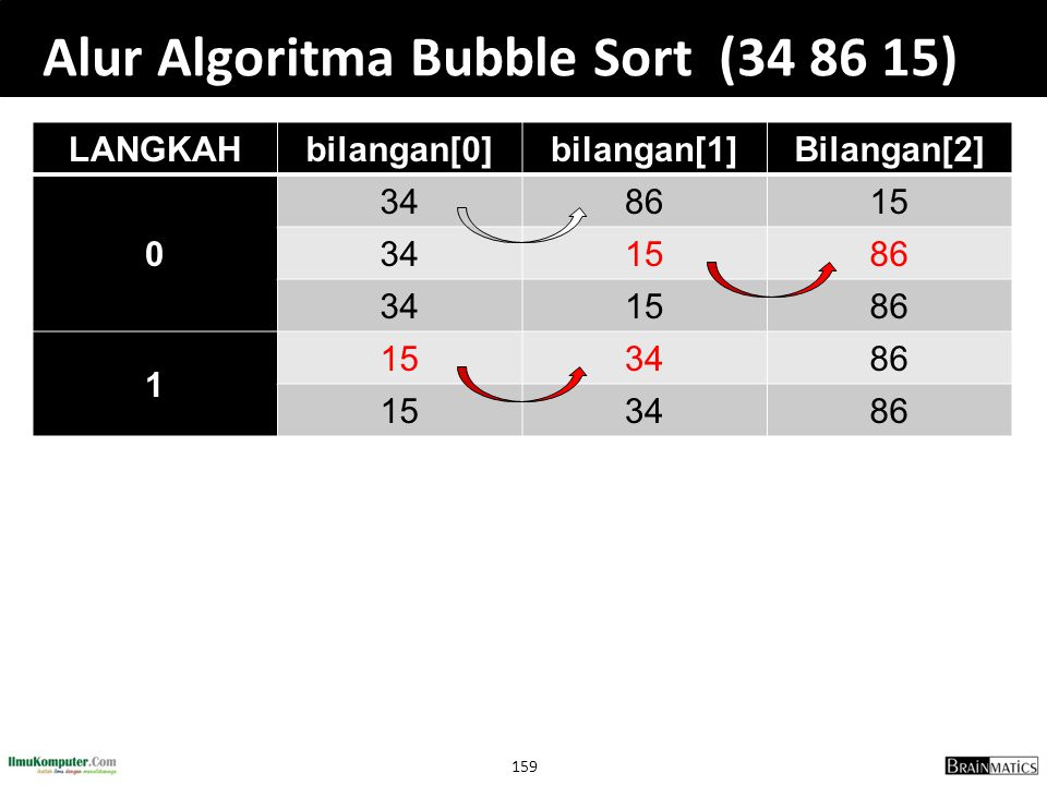 Alur Algoritma Bubble Sort (34 86 15)