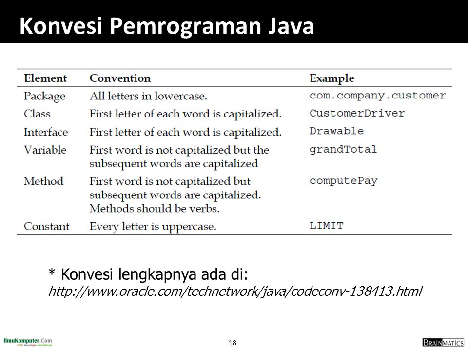 Konvesi Pemrograman Java