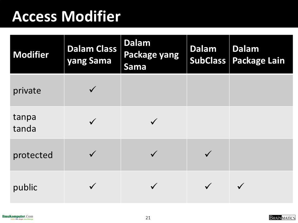 Access Modifier Modifier Dalam Class yang Sama Dalam Package yang Sama