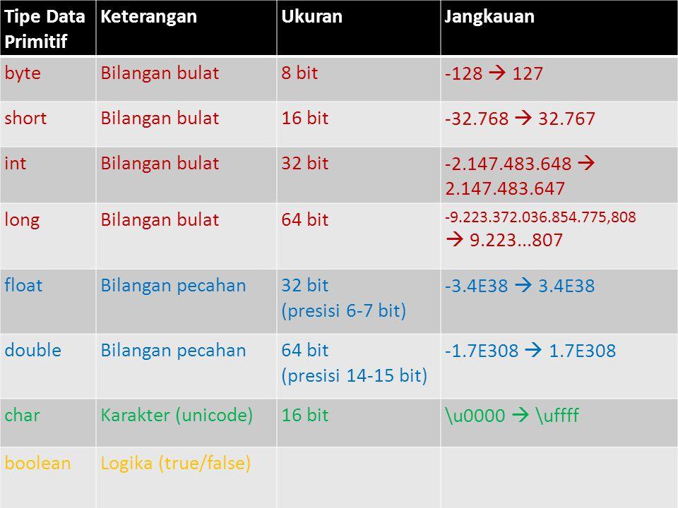 Tipe Data Primitif Keterangan Ukuran Jangkauan byte Bilangan bulat