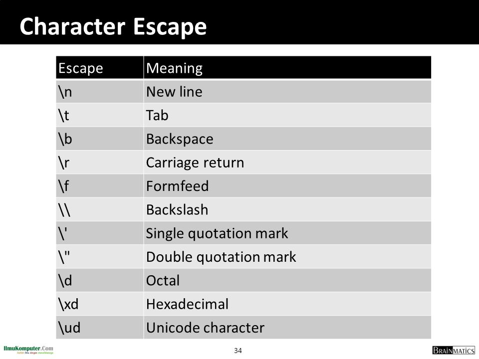Character Escape Escape Meaning \n New line \t Tab \b Backspace \r