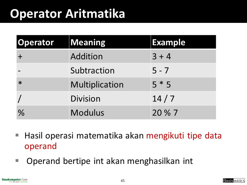 Operator Aritmatika Operator Meaning Example + Addition 3 + 4 -