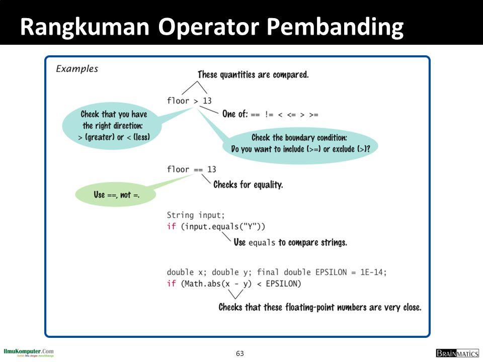 Rangkuman Operator Pembanding