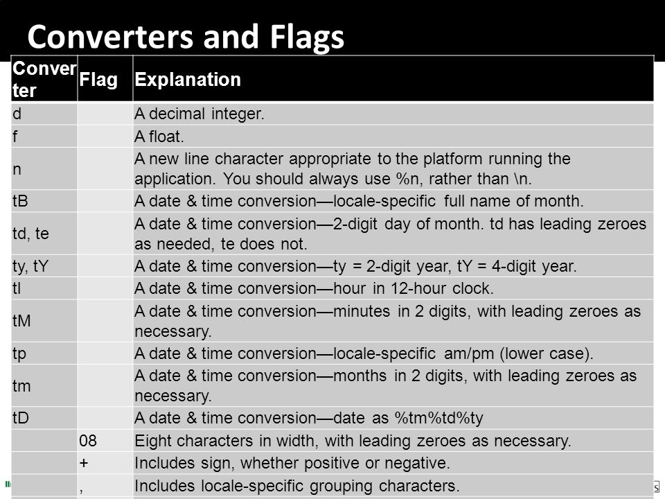 Converters and Flags Converter Flag Explanation d A decimal integer. f