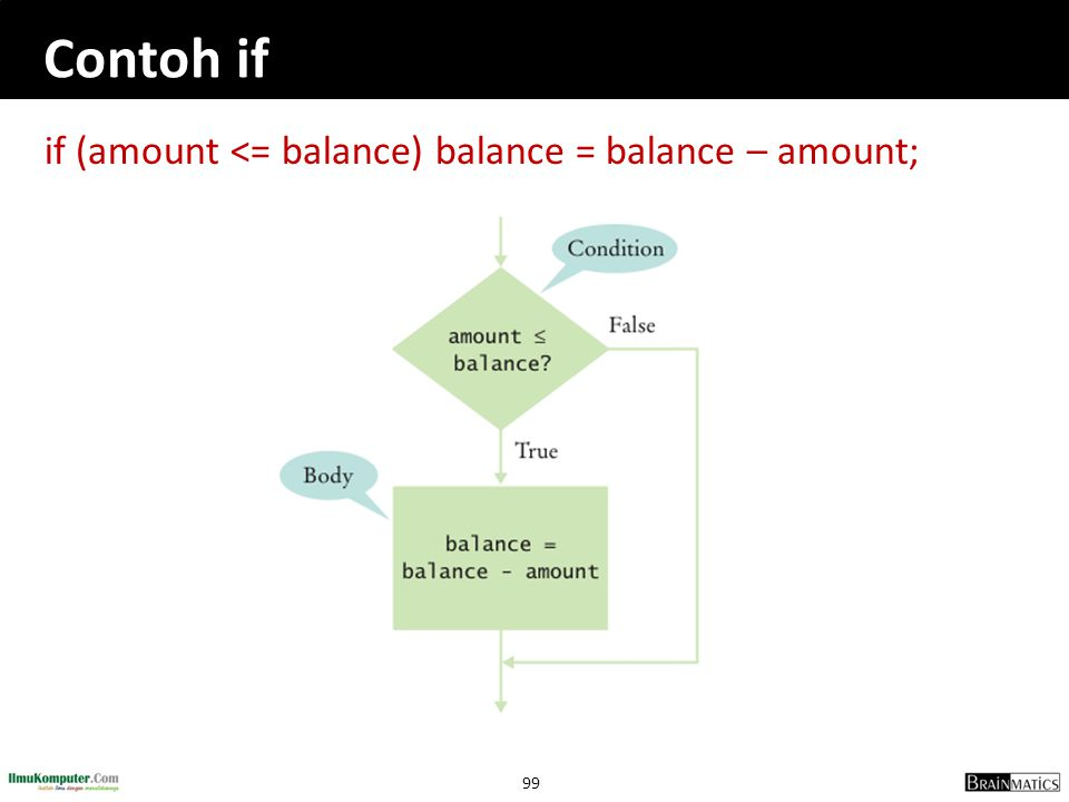 Contoh if if (amount <= balance) balance = balance – amount;