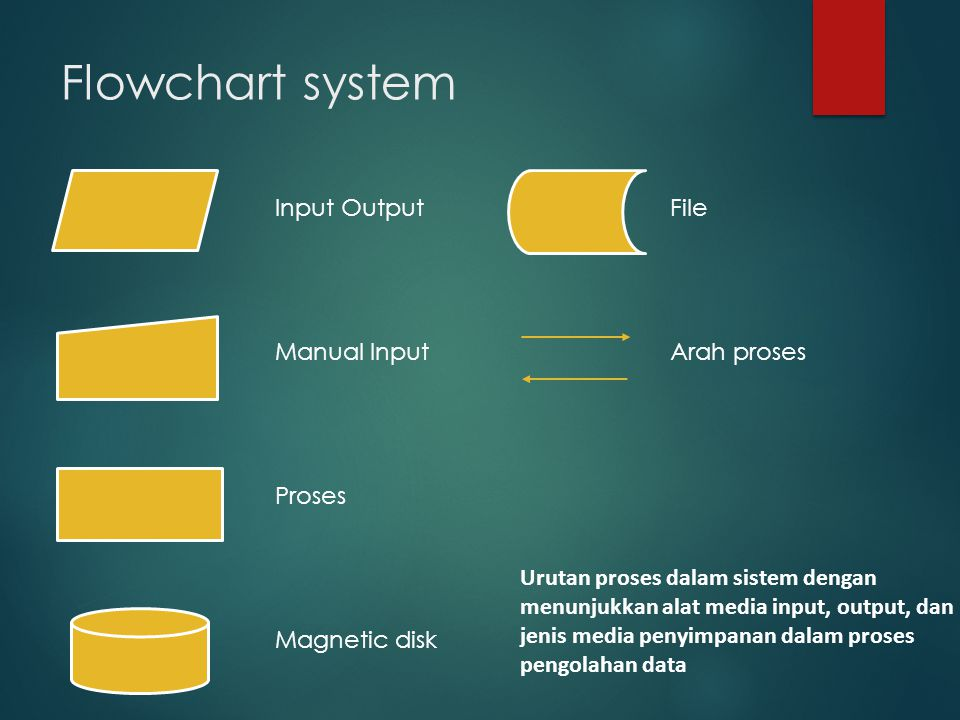 Flowchart system Input Output Manual Input Proses Magnetic disk File