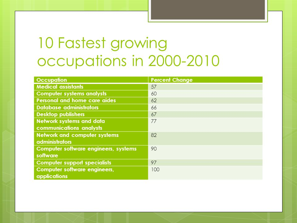 10 Fastest growing occupations in 2000-2010