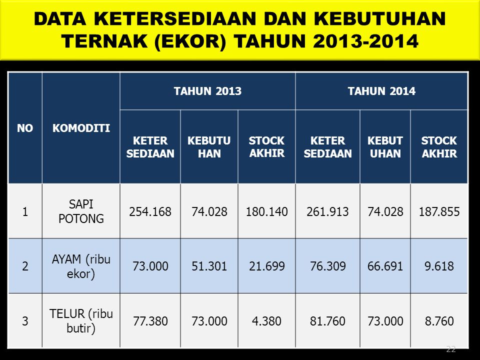 DATA KETERSEDIAAN DAN KEBUTUHAN TERNAK (EKOR) TAHUN 2013-2014