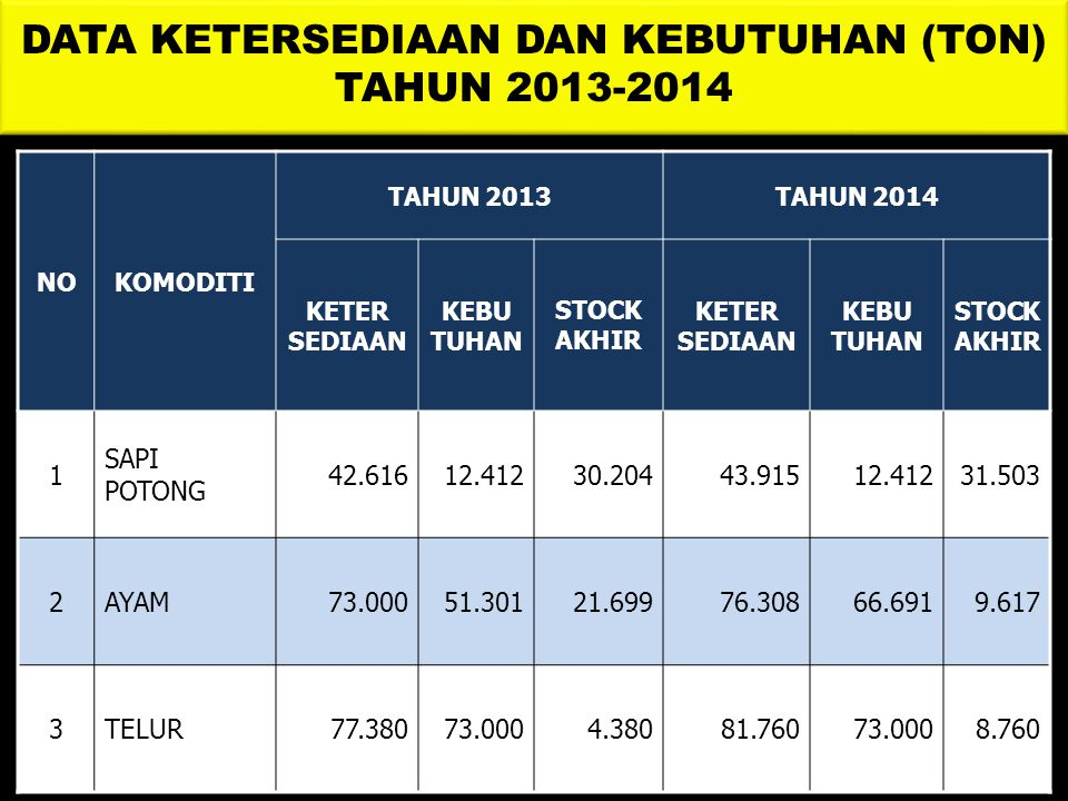 DATA KETERSEDIAAN DAN KEBUTUHAN (TON) TAHUN 2013-2014