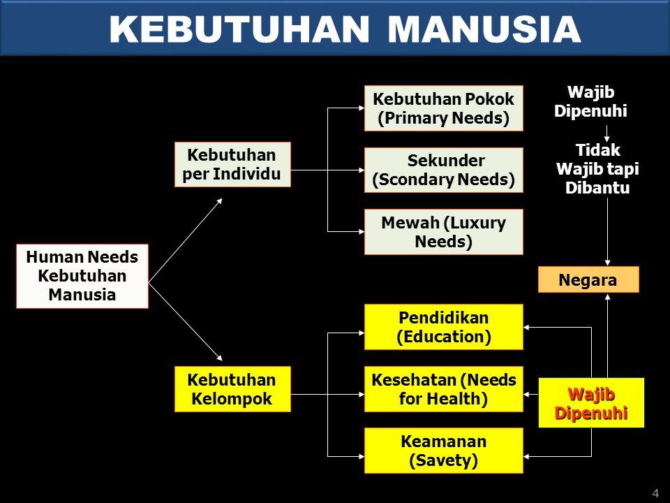 KEBUTUHAN MANUSIA Kebutuhan Pokok (Primary Needs) Wajib Dipenuhi