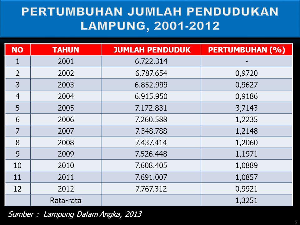 PERTUMBUHAN JUMLAH PENDUDUKAN LAMPUNG, 2001-2012