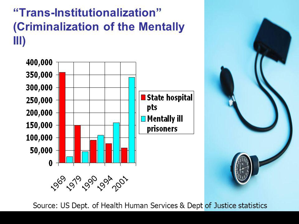 Trans-Institutionalization (Criminalization of the Mentally Ill)