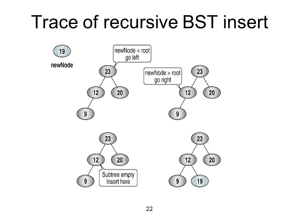 Trace of recursive BST insert