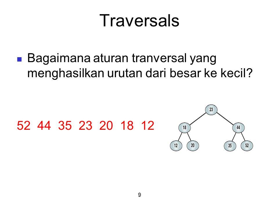 Traversals Bagaimana aturan tranversal yang menghasilkan urutan dari besar ke kecil.