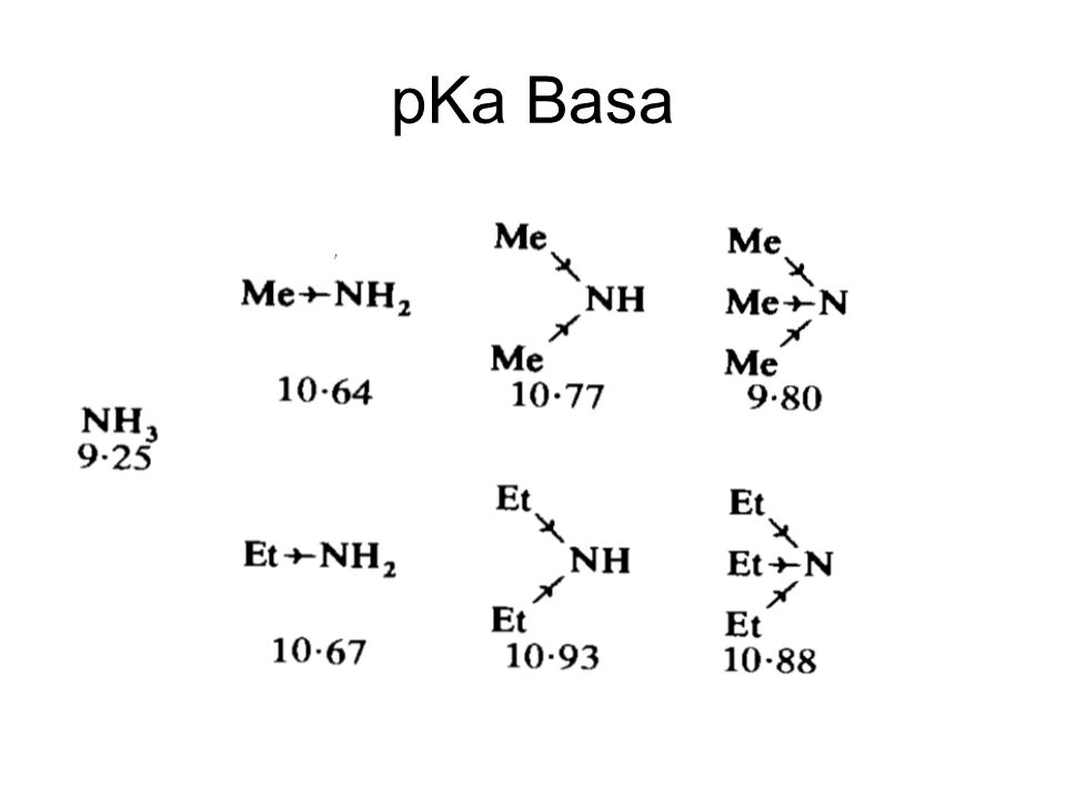 pKa Basa