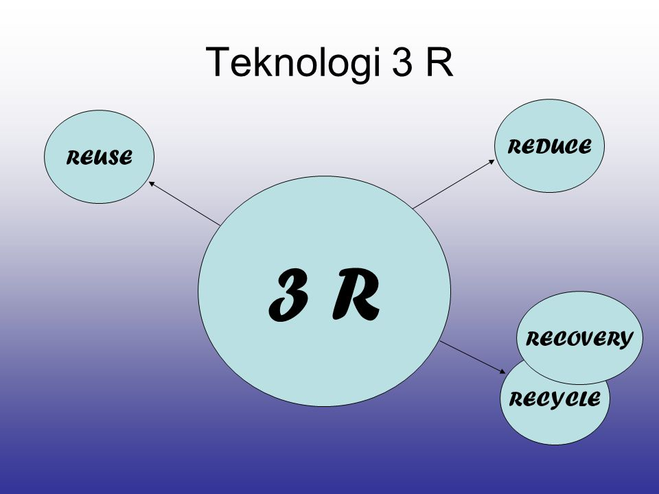 Teknologi 3 R REDUCE REUSE 3 R RECOVERY RECYCLE