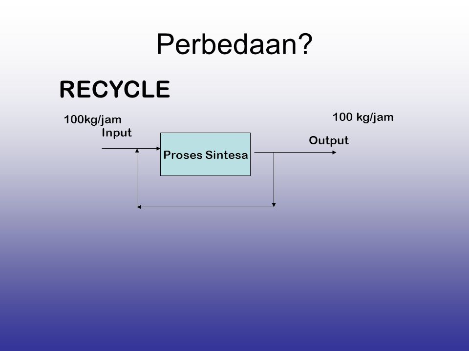 Perbedaan RECYCLE 100kg/jam 100 kg/jam Input Proses Sintesa Output