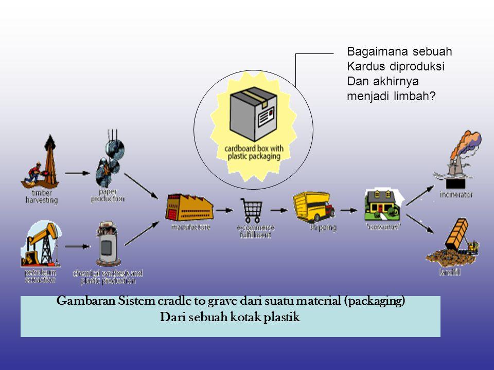Gambaran Sistem cradle to grave dari suatu material (packaging)