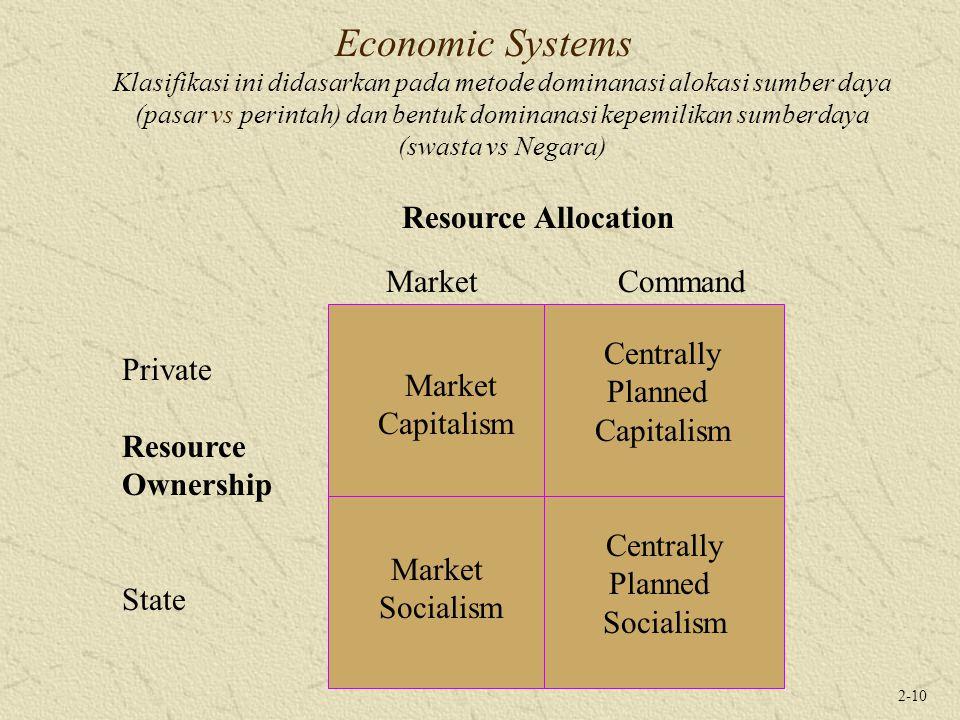 Economic Systems Klasifikasi ini didasarkan pada metode dominanasi alokasi sumber daya (pasar vs perintah) dan bentuk dominanasi kepemilikan sumberdaya (swasta vs Negara)