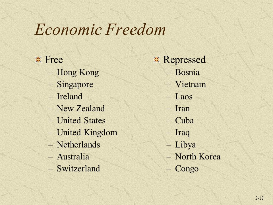 Economic Freedom Free Repressed Hong Kong Singapore Ireland