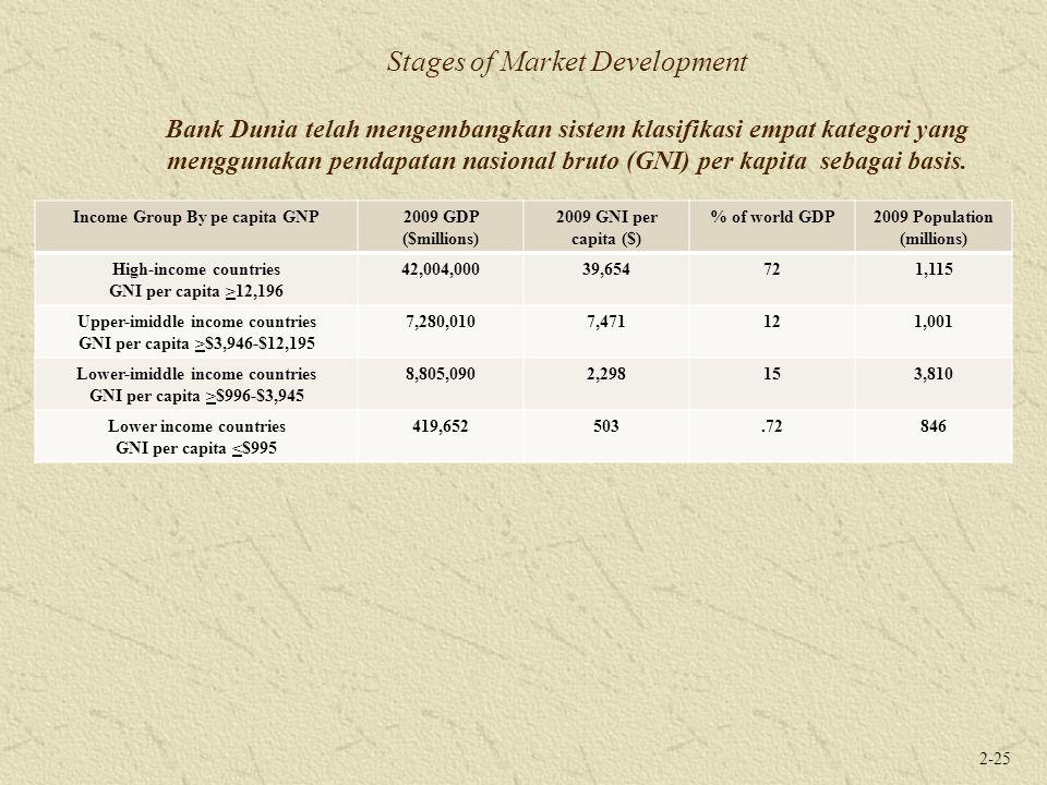 Stages of Market Development Bank Dunia telah mengembangkan sistem klasifikasi empat kategori yang menggunakan pendapatan nasional bruto (GNI) per kapita sebagai basis.