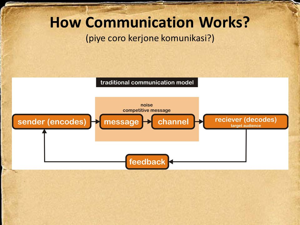 How Communication Works (piye coro kerjone komunikasi )