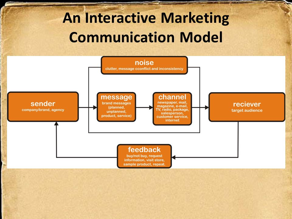 An Interactive Marketing Communication Model
