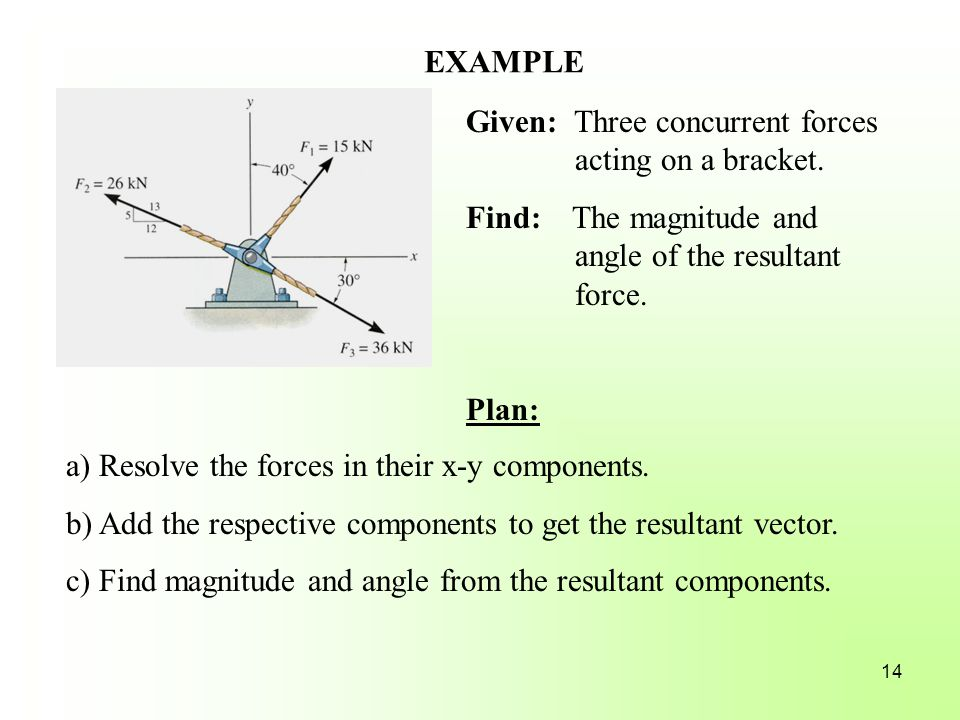EXAMPLE Given: Three concurrent forces acting on a bracket. Find: The magnitude and angle of the resultant force.