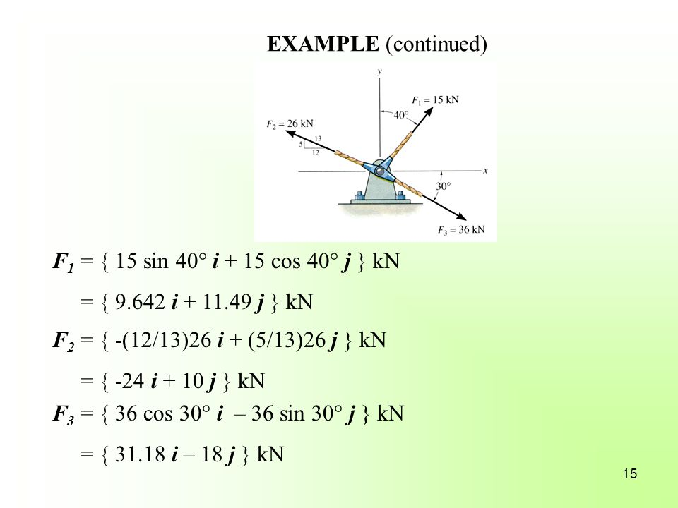 EXAMPLE (continued) F1 = { 15 sin 40° i + 15 cos 40° j } kN. = { 9.642 i + 11.49 j } kN. F2 = { -(12/13)26 i + (5/13)26 j } kN.