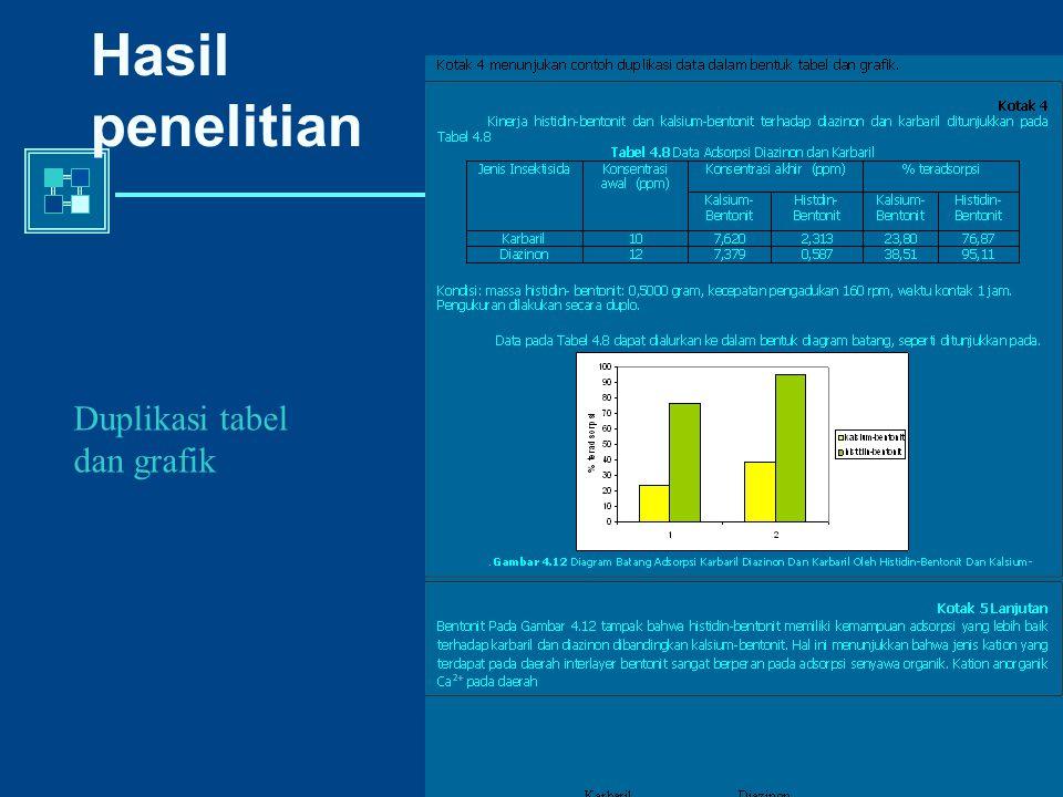 Hasil penelitian Duplikasi tabel dan grafik
