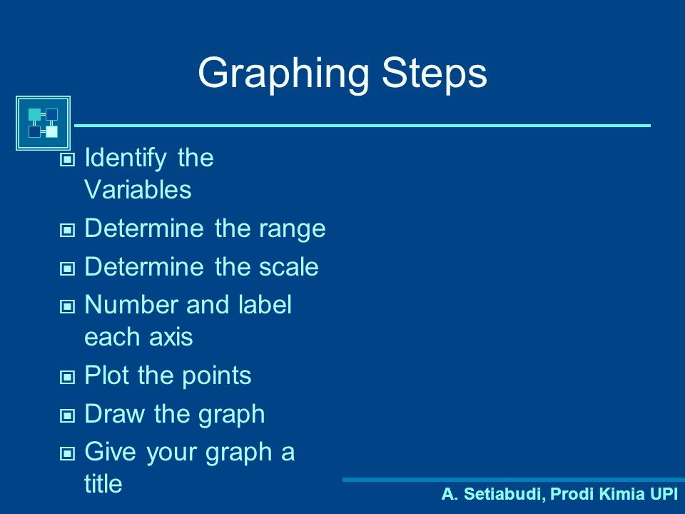 Graphing Steps Identify the Variables Determine the range