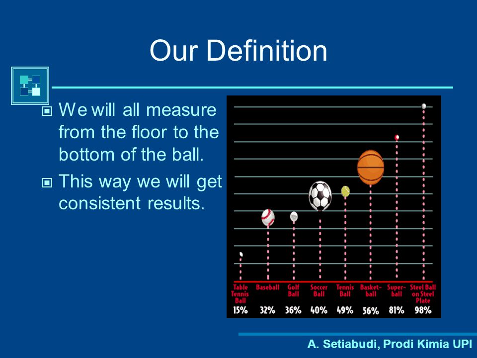 Our Definition We will all measure from the floor to the bottom of the ball. This way we will get consistent results.