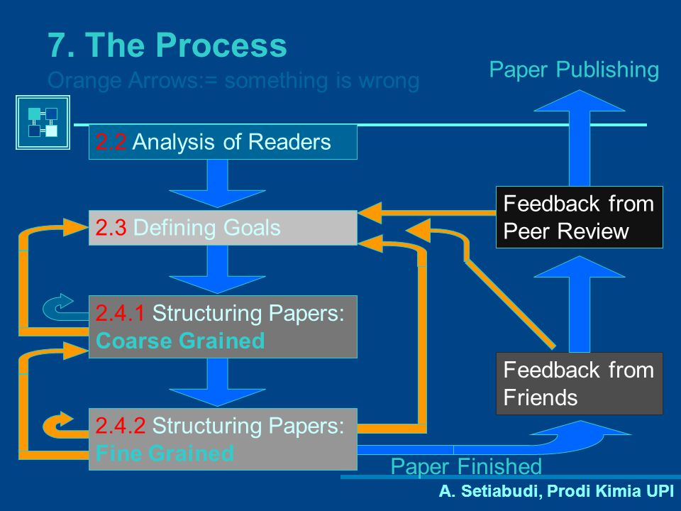 7. The Process Paper Publishing Orange Arrows:= something is wrong