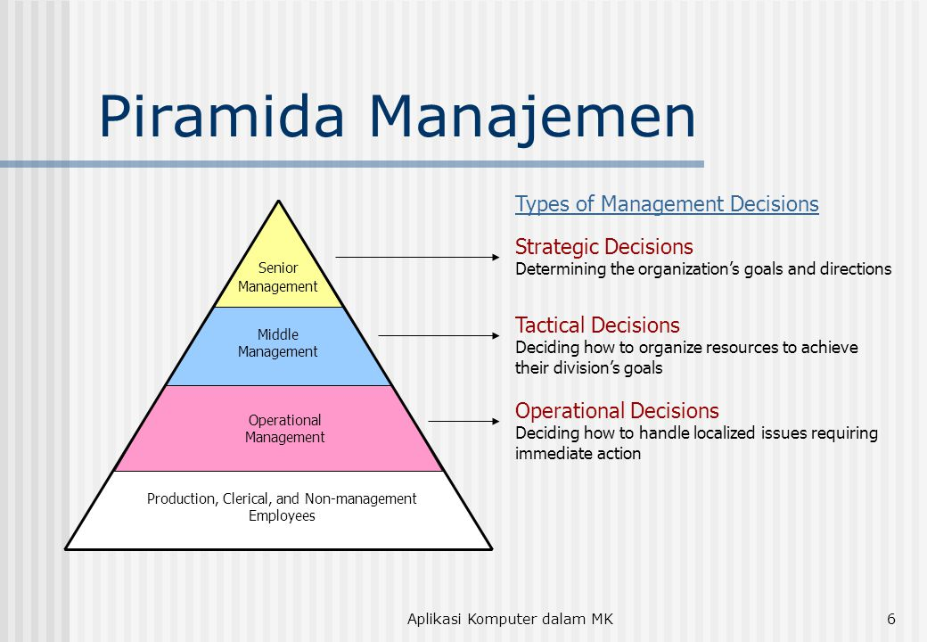Piramida Manajemen Types of Management Decisions Strategic Decisions