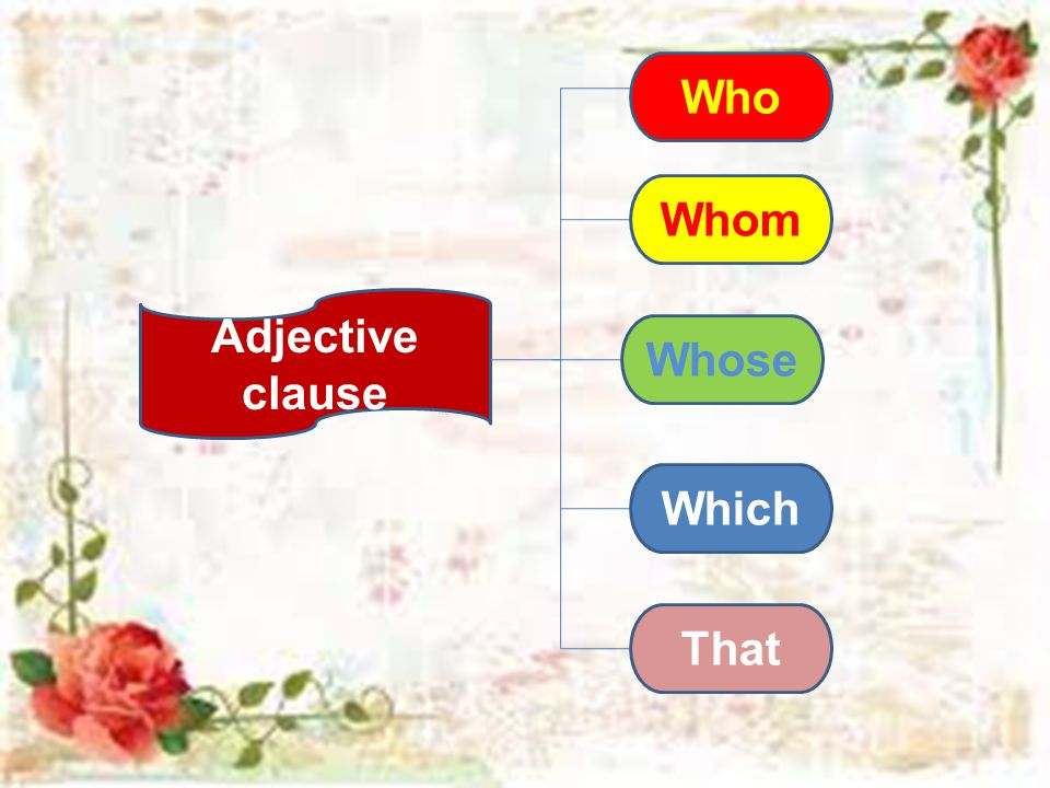 Who Whom Adjective clause Whose Which That