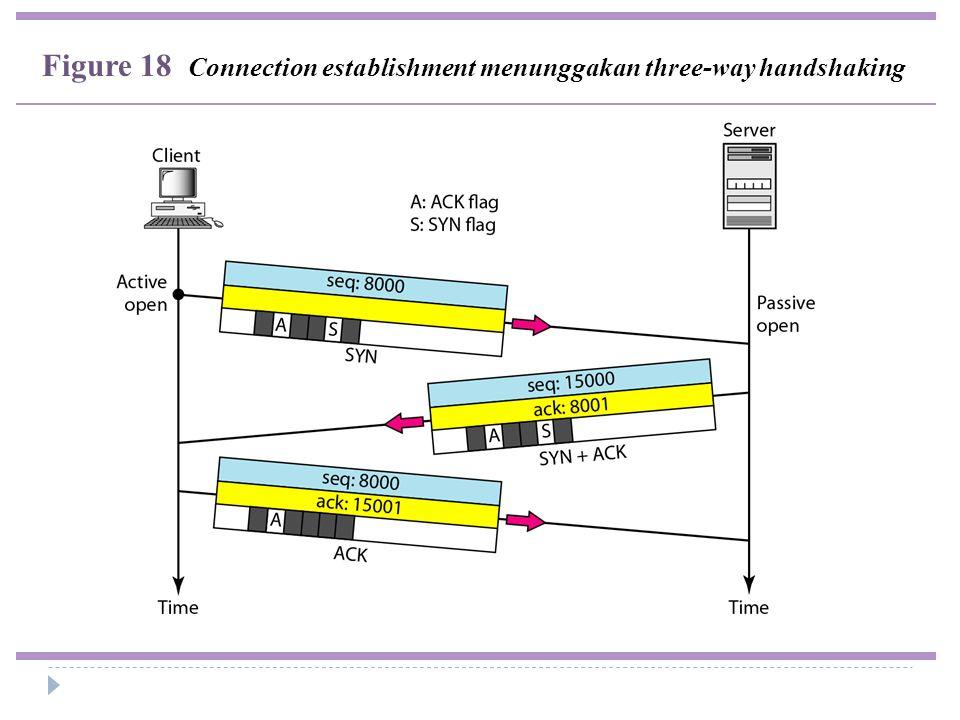 Figure 18 Connection establishment menunggakan three-way handshaking